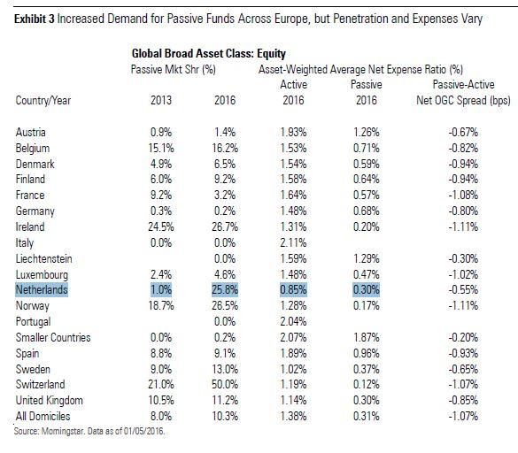 toename indexfondsen